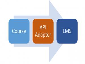 graphic showing role of the API Adapter in SCORM communication