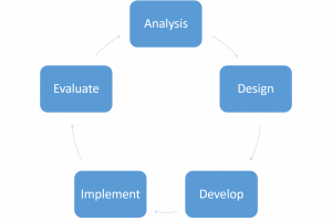 The revised ADDIE model of instructional design