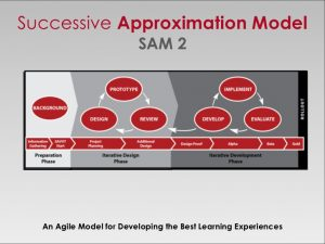 The iterative process of SAM for instructional design