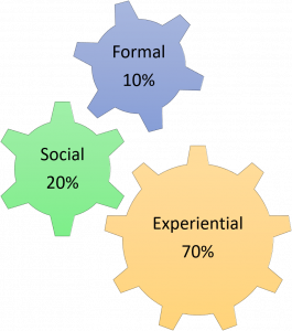 the 70-20-10 model shows how learning takes place