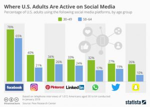 social media learning can occur on frequently used platforms, like Facebook