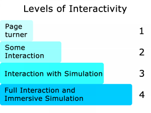 levels of interactivity. low levels can create elearning disaster